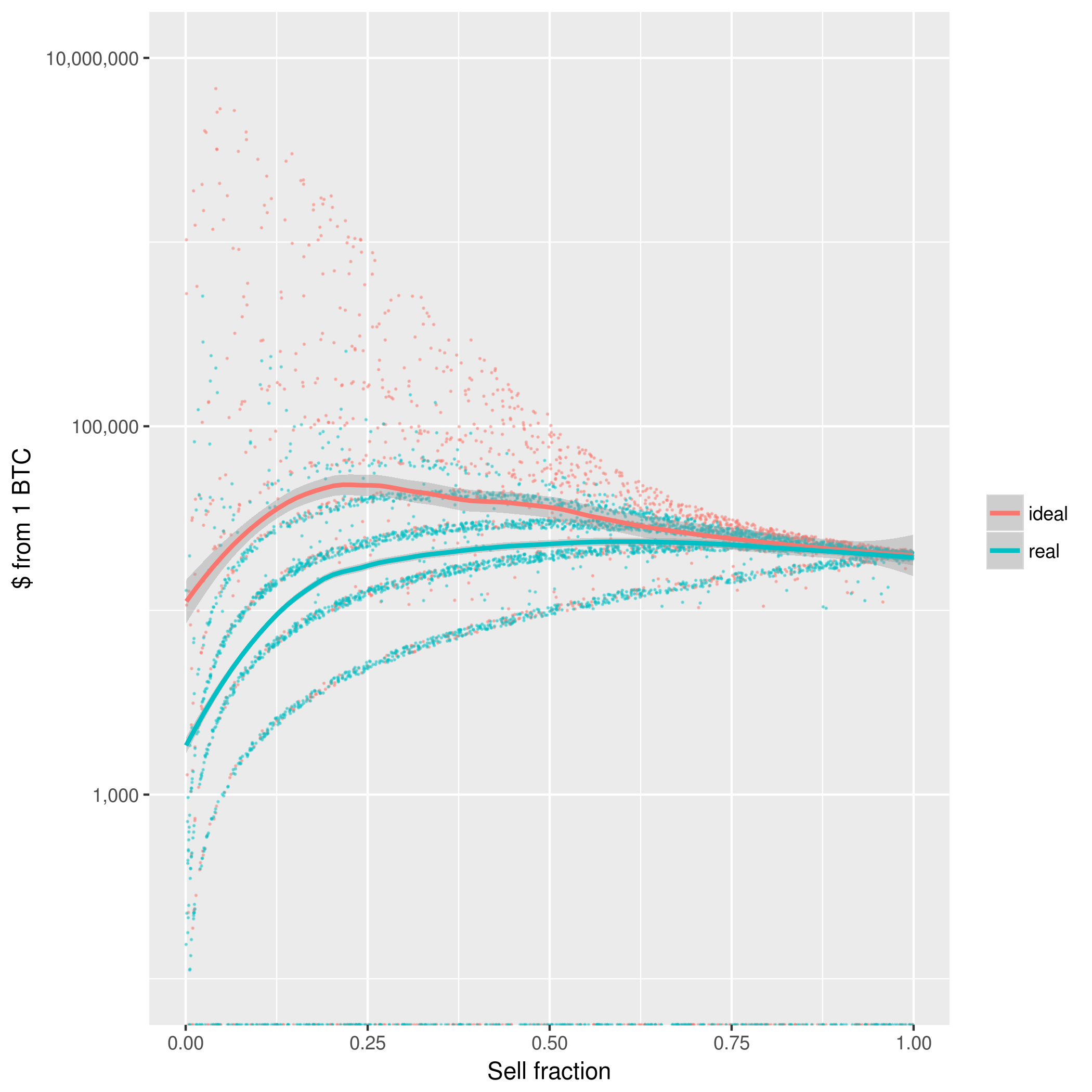 Price simulation with a bounded exponential distribution, on a log scale